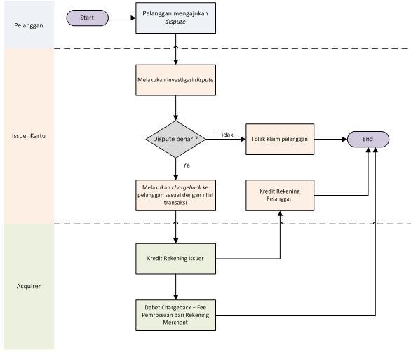 Alur proses kartu kredit the daniels blog diagram alir proses beberapa alasan terjadinya chargeback ccuart Gallery